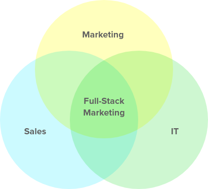 Full-Stack Venn Diagram